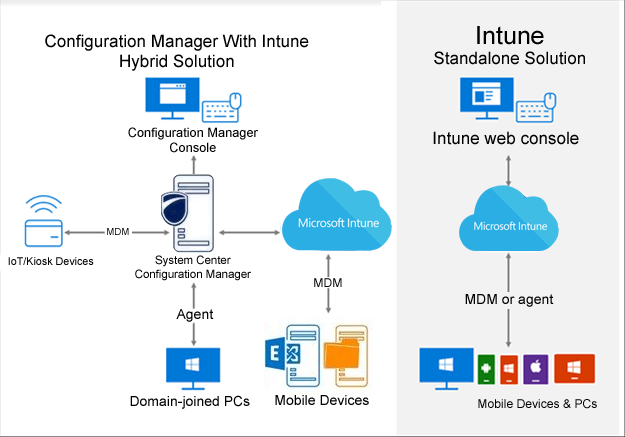 Benefits of Microsoft Intune